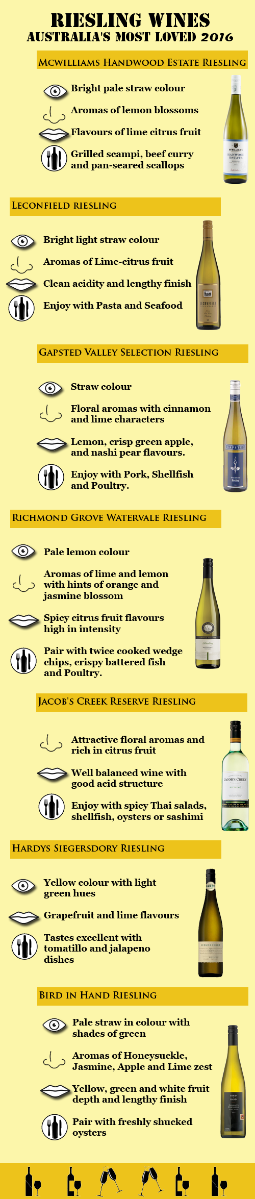 Infographic - Australias most loved Riesling Wines 2016